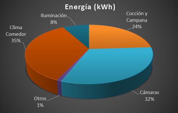 masterchef energy restaurantes climatización