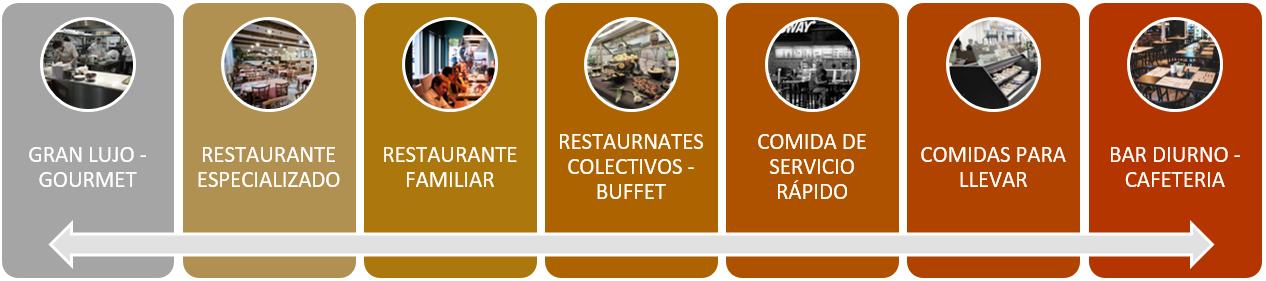 masterchefenergy-tipos-de-restaurantes